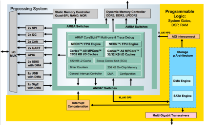Zynq SSE for NAS + ZC706