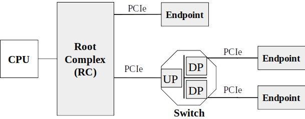 opology of PCIe with Root Complex, Switch and Endpoints