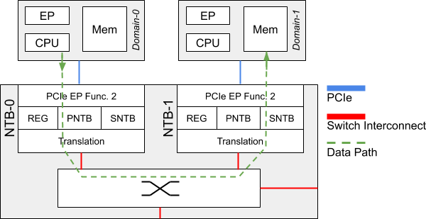 Connectivity via PCIe Non-Transparent Bridge